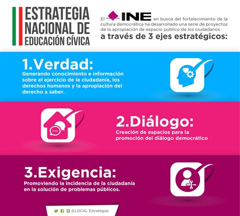 LOS 3 EJES #ENCCívica