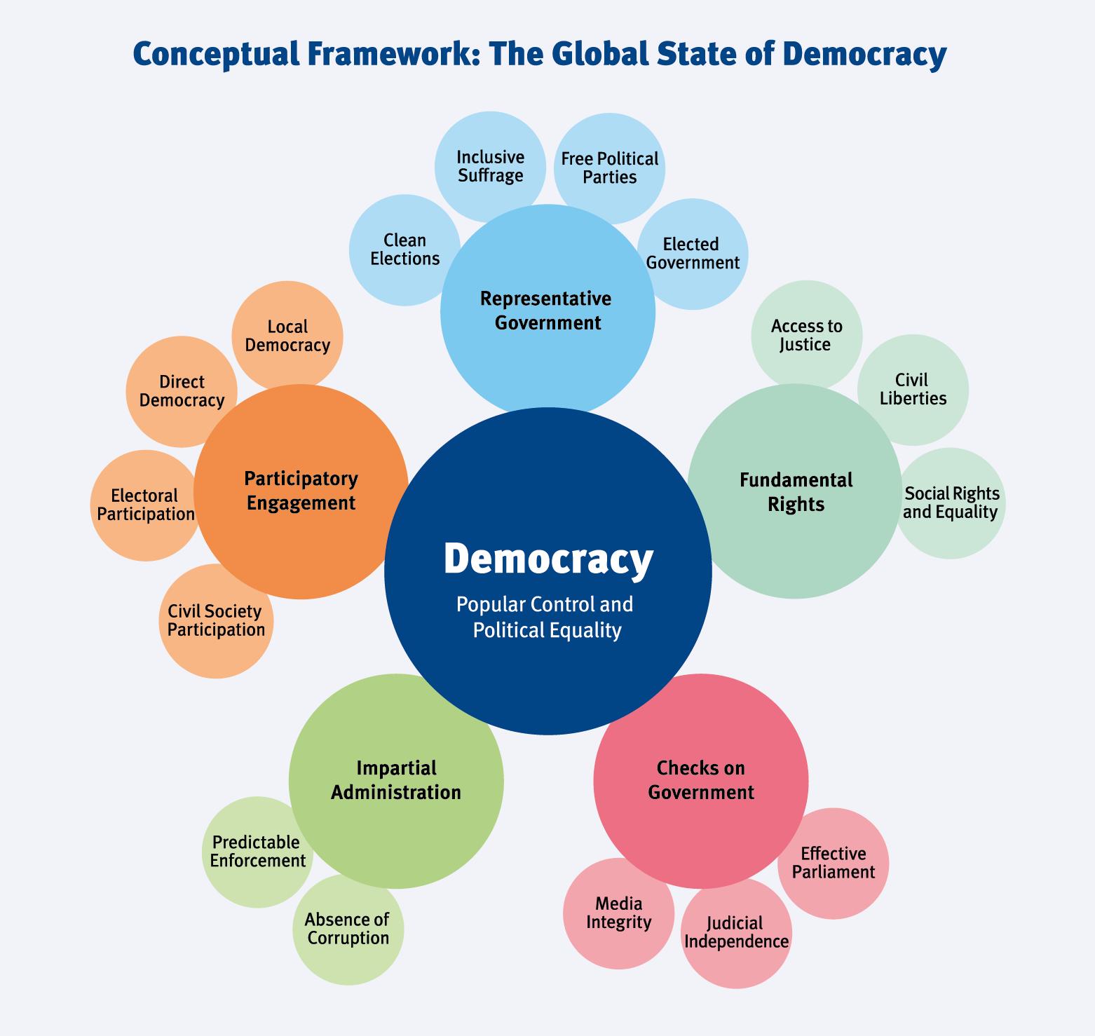 2018-IDEA_Infographic-Democracy-Conceptual-Framework